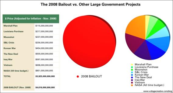 bailout-pie